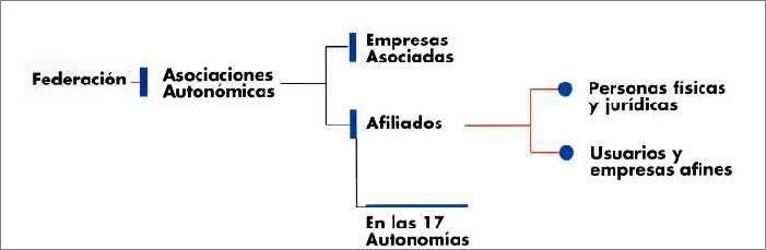 Fedderación de Asociaciones de Mantenedores de Calor y Frío.