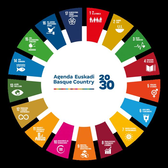 Ley de sostenibilidad del País Vasco